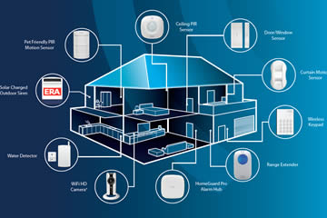 Detectors available to suit every room